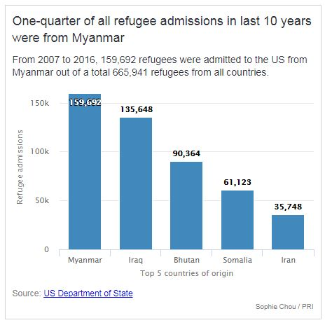 Myanmar refugees 1 out of 4 US refugees